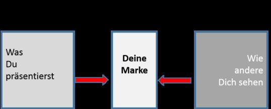 ImageBroschüre vs Bewerbungsmappe